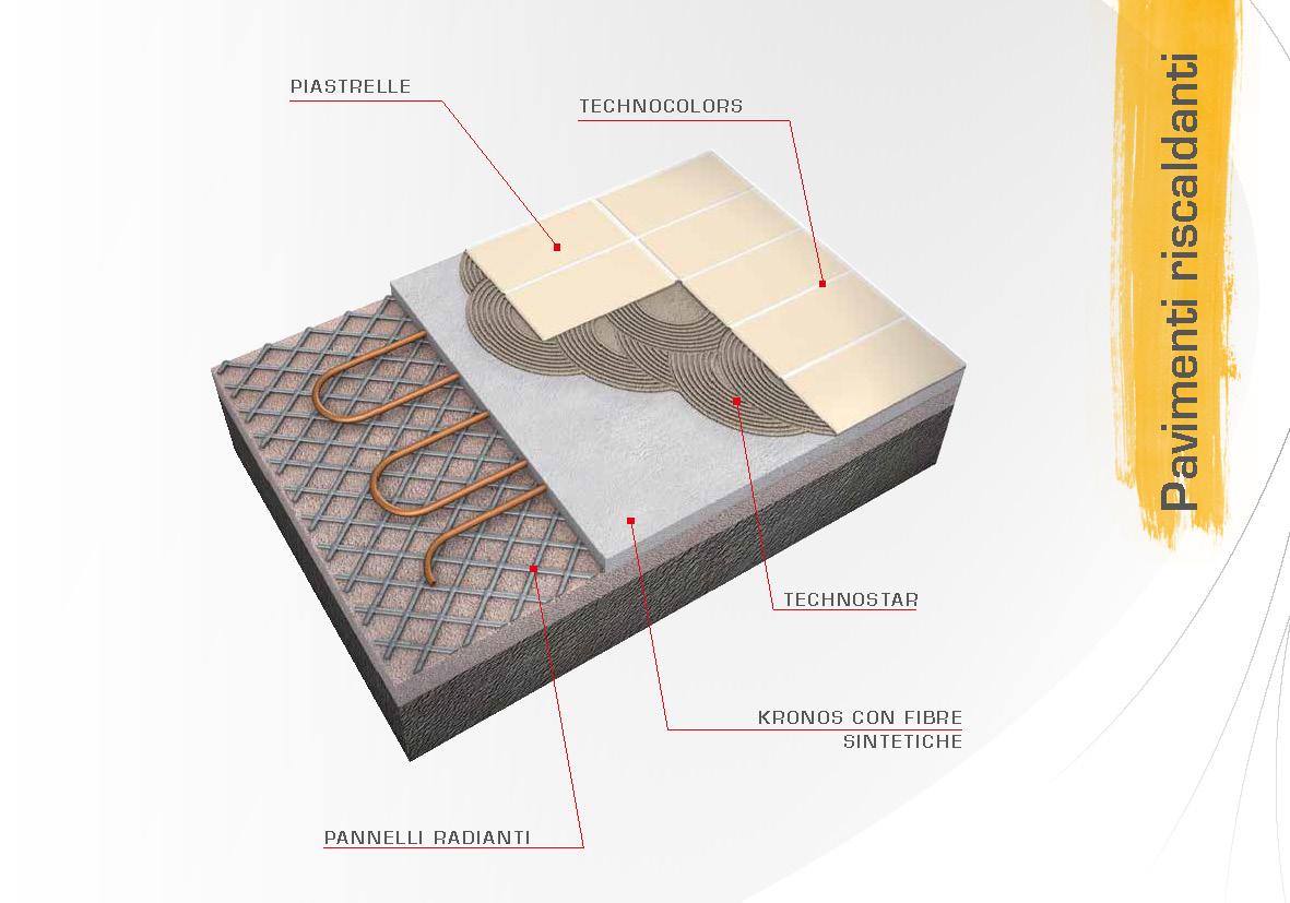 Sistemi per pavimenti riscaldanti technokolla